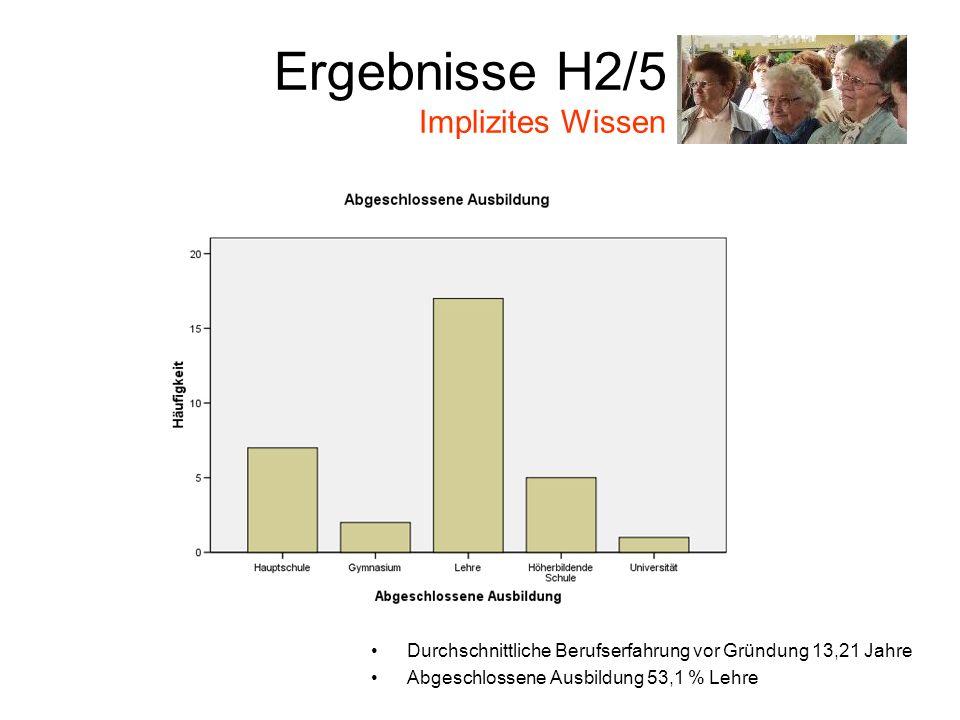 Ergebnisse H2/5 Implizites Wissen Durchschnittliche Berufserfahrung vor Gründung 13,21 Jahre Abgeschlossene Ausbildung 53,1 % Lehre
