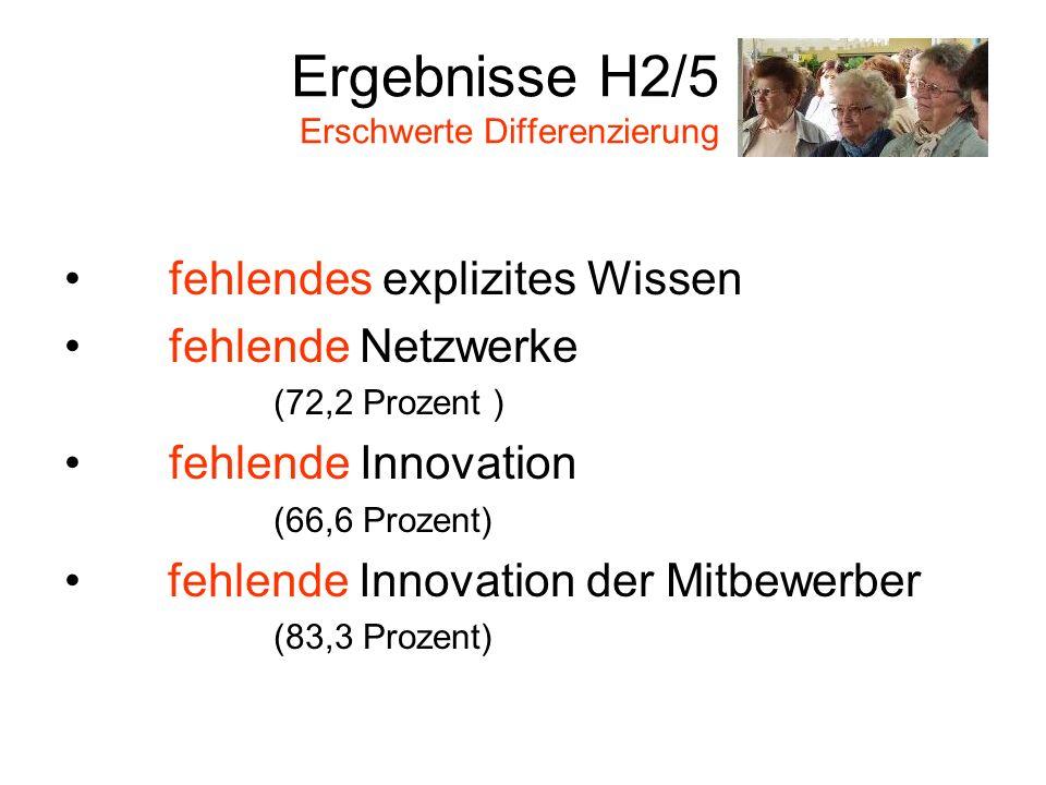 Ergebnisse H2/5 Erschwerte Differenzierung fehlendes explizites Wissen fehlende Netzwerke (72,2 Prozent ) fehlende Innovation (66,6 Prozent) fehlende Innovation der Mitbewerber (83,3 Prozent)