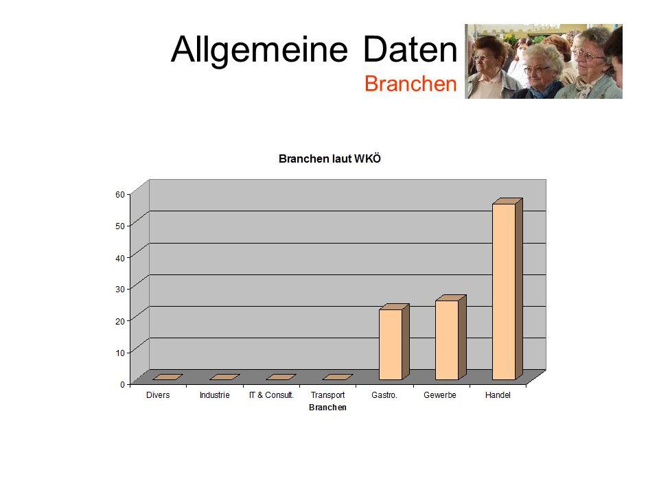 Allgemeine Daten Branchen