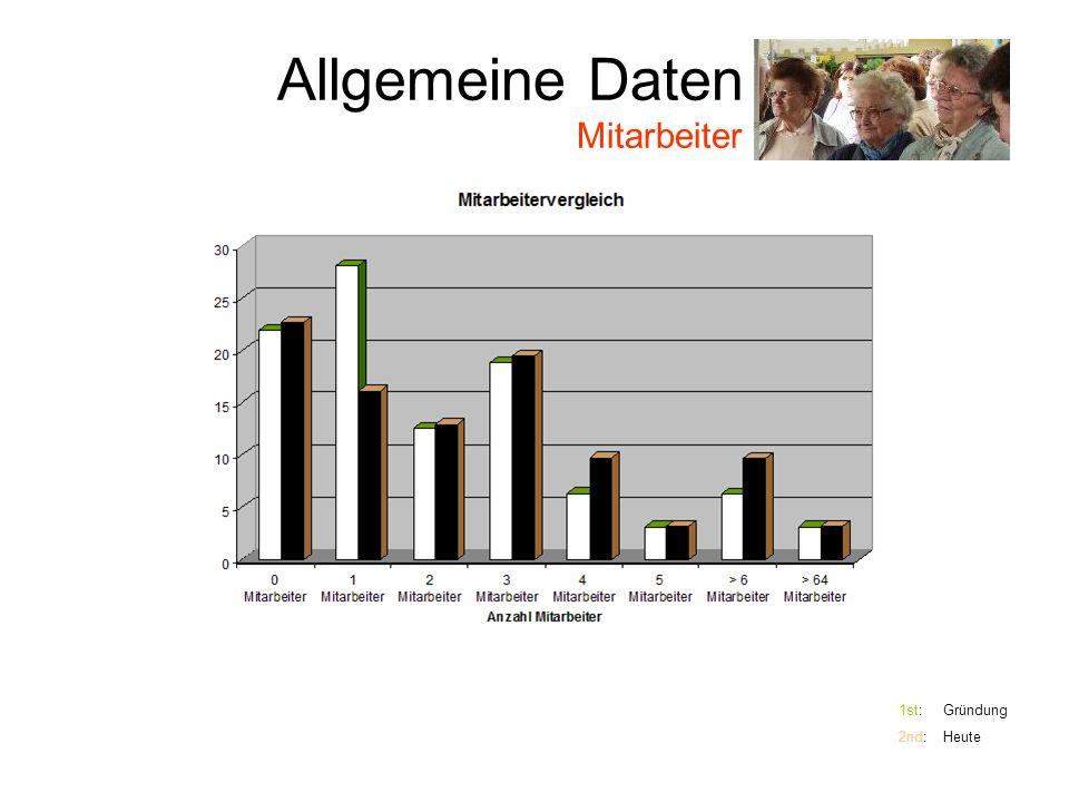 Allgemeine Daten Mitarbeiter 1st: Gründung 2nd: Heute