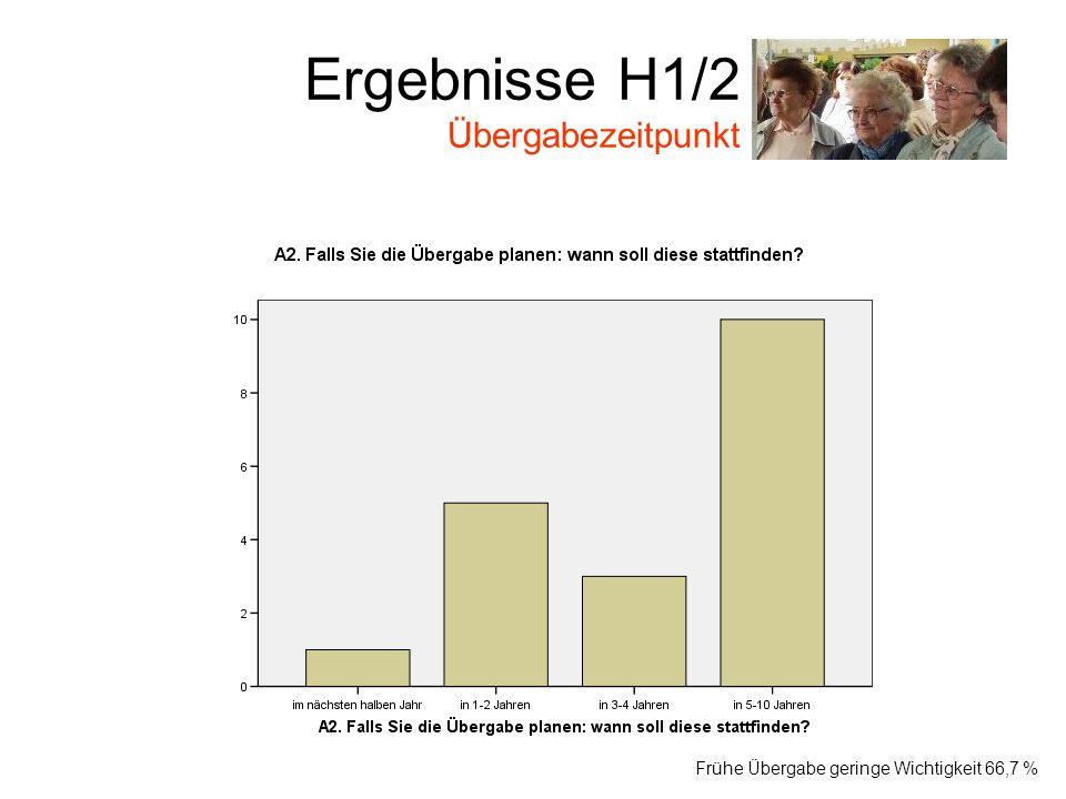 Ergebnisse H1/2 Übergabezeitpunkt Von den 31,2 % Frühe Übergabe geringe Wichtigkeit 66,7 %