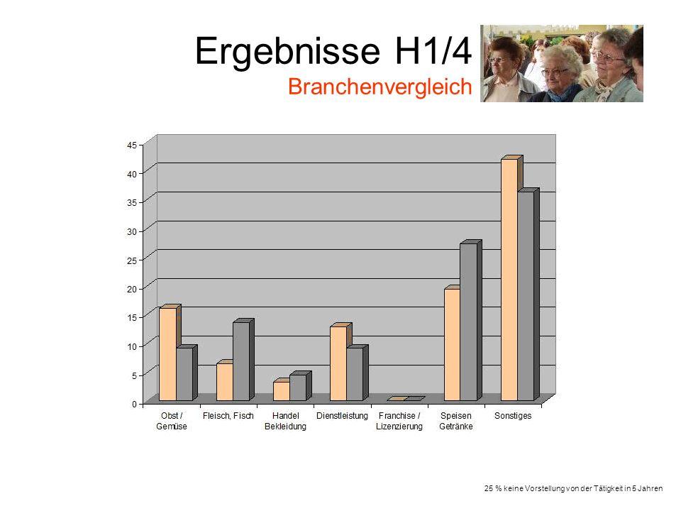Ergebnisse H1/4 Branchenvergleich 25 % keine Vorstellung von der Tätigkeit in 5 Jahren