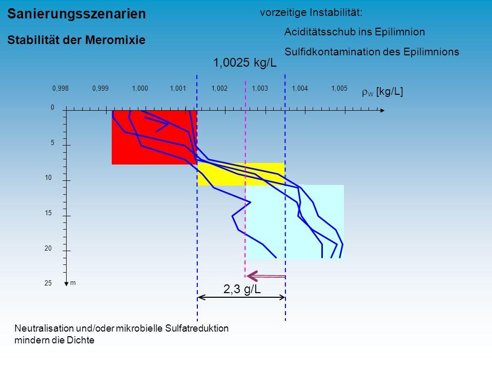 W [kg/L] 0,9980,9991,0001,0011,0021,0031,0041,005 0 5 10 15 20 25 m 2,3 g/L 1,0025 kg/L Sanierungsszenarien Stabilität der Meromixie Neutralisation un