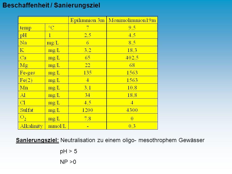Sanierungsziel: Neutralisation zu einem oligo- mesothrophem Gewässer pH > 5 NP >0 Beschaffenheit / Sanierungsziel
