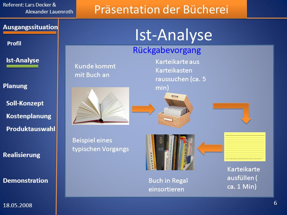 Referent: Lars Decker & Alexander Lauenroth Präsentation der Bücherei Ist-Analyse 18.05.2008 6 Ausgangssituation Profil Ist-Analyse Planung Soll-Konze