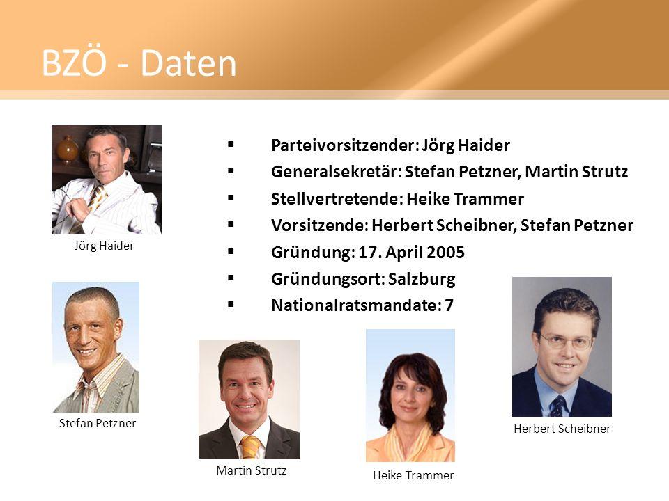 BZÖ - Daten Parteivorsitzender: Jörg Haider Generalsekretär: Stefan Petzner, Martin Strutz Stellvertretende: Heike Trammer Vorsitzende: Herbert Scheib