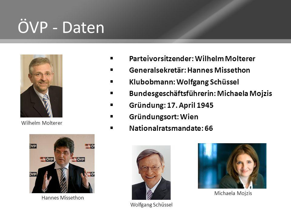 ÖVP - Daten Parteivorsitzender: Wilhelm Molterer Generalsekretär: Hannes Missethon Klubobmann: Wolfgang Schüssel Bundesgeschäftsführerin: Michaela Moj