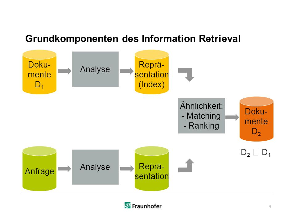 Grundkomponenten des Information Retrieval 4 Doku- mente D 1 Anfrage Analyse Reprä- sentation (Index) Reprä- sentation Ähnlichkeit: - Matching - Ranking Doku- mente D 2 D 2 D 1