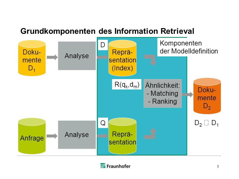Grundkomponenten des Information Retrieval 5 Doku- mente D 1 Anfrage Analyse Reprä- sentation (Index) Reprä- sentation Ähnlichkeit: - Matching - Ranking Doku- mente D 2 D 2 D 1 D R(q k,d m ) Q Komponenten der Modelldefinition
