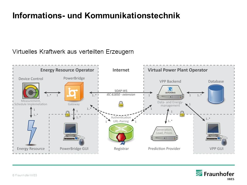© Fraunhofer IWES Informations- und Kommunikationstechnik Virtuelles Kraftwerk aus verteilten Erzeugern