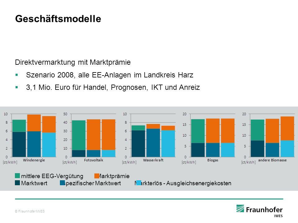 © Fraunhofer IWES Geschäftsmodelle Direktvermarktung mit Marktprämie Szenario 2008, alle EE-Anlagen im Landkreis Harz 3,1 Mio. Euro für Handel, Progno