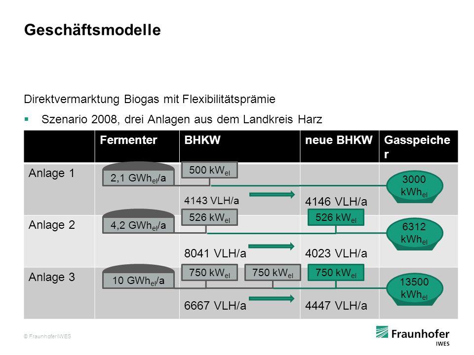 © Fraunhofer IWES Geschäftsmodelle Direktvermarktung Biogas mit Flexibilitätsprämie Szenario 2008, drei Anlagen aus dem Landkreis Harz FermenterBHKWne