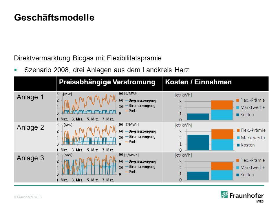 © Fraunhofer IWES Geschäftsmodelle Direktvermarktung Biogas mit Flexibilitätsprämie Szenario 2008, drei Anlagen aus dem Landkreis Harz Preisabhängige