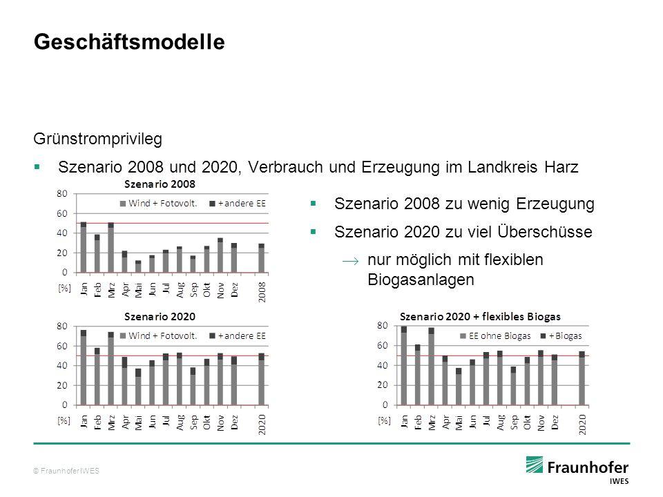 © Fraunhofer IWES Geschäftsmodelle Grünstromprivileg Szenario 2008 und 2020, Verbrauch und Erzeugung im Landkreis Harz Szenario 2008 zu wenig Erzeugun