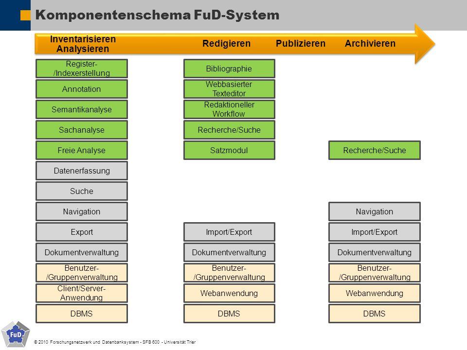 © 2010 Forschungsnetzwerk und Datenbanksystem - SFB 600 - Universität Trier Komponentenschema FuD-System Benutzer- /Gruppenverwaltung Dokumentverwaltu