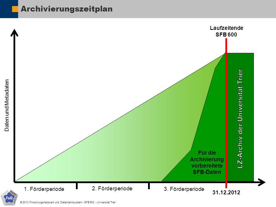 © 2010 Forschungsnetzwerk und Datenbanksystem - SFB 600 - Universität Trier Archivierungszeitplan Laufzeitende SFB 600 Daten und Metadaten 1. Förderpe