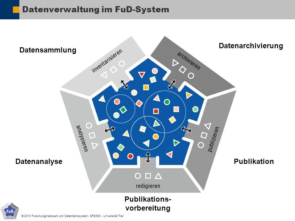 © 2010 Forschungsnetzwerk und Datenbanksystem - SFB 600 - Universität Trier Datenverwaltung im FuD-System Datensammlung Datenanalyse Publikations- vor