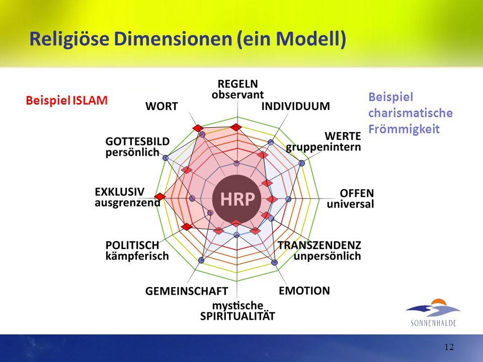 Religiöse Dimensionen (ein Modell) 12 Beispiel ISLAM Beispiel charismatische Frömmigkeit