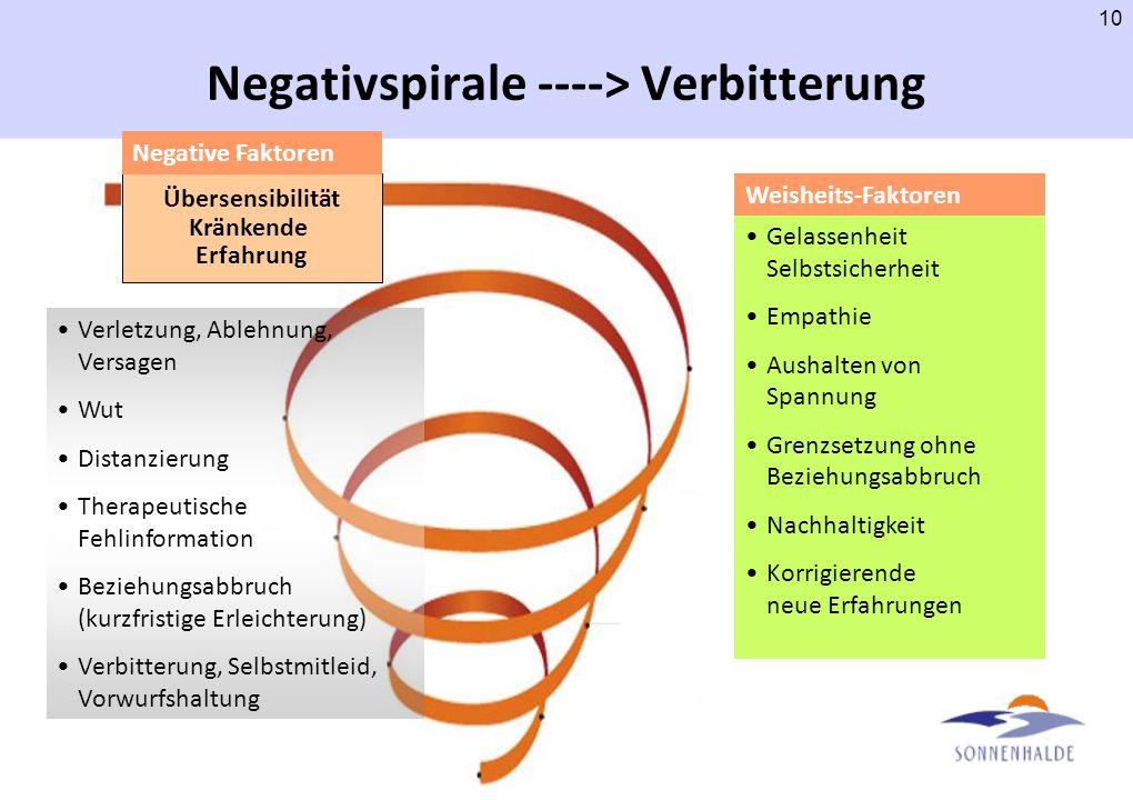 9 Modell der Verbitterungsstörung Vulnerabilität Stressor z.B. Kündigung, Verlust eines lieben Menschen Reaktion Verbitterung, Ungerechtigkeits- empfi