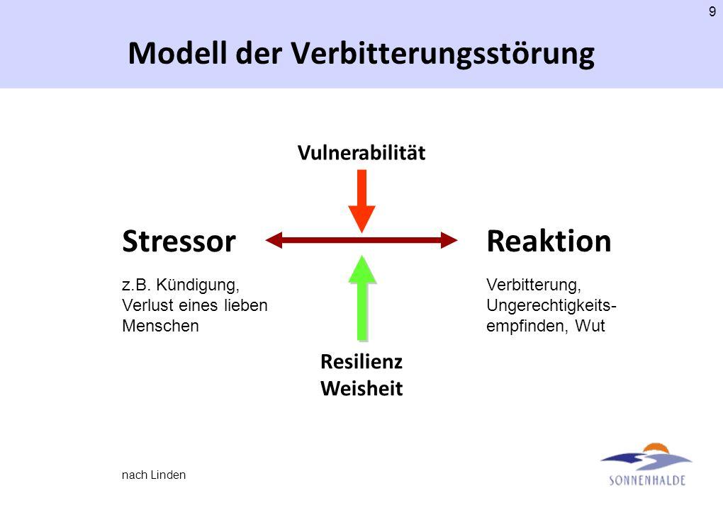 8 Die posttraumatische Verbitterungsstörung Beschrieben von M. Linden, Berlin Wut und Enttäuschung. Den Betroffenen gelingt es nicht, mit einem erlitt