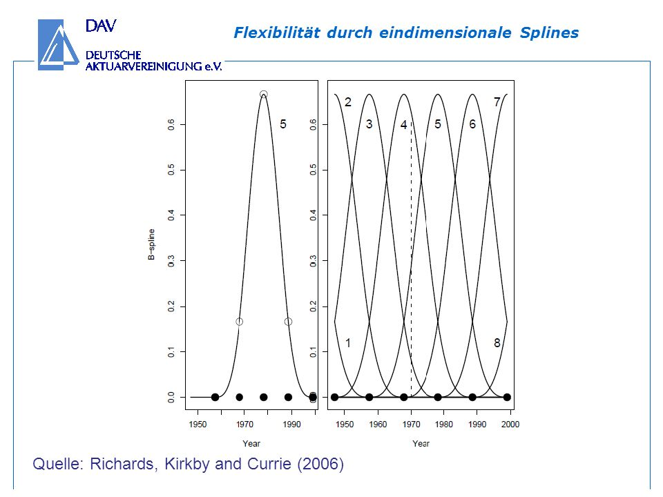 Flexibilität durch eindimensionale Splines Quelle: Richards, Kirkby and Currie (2006)
