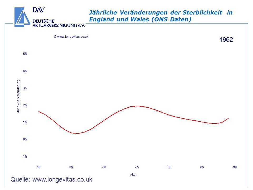 Jährliche Veränderungen der Sterblichkeit in England und Wales (ONS Daten) Quelle: www.longevitas.co.uk