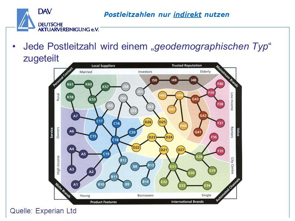 Postleitzahlen nur indirekt nutzen Jede Postleitzahl wird einem geodemographischen Typ zugeteilt Quelle: Experian Ltd