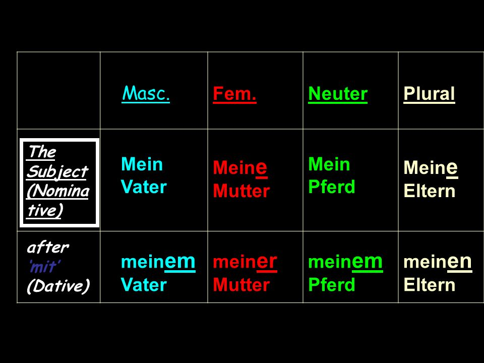 Mein e Eltern (Subject – Nominative) BECOMES (after mit–DATIVE) In sentence 2 my parents follow the preposition mit this triggers off the following change to the article that comes after mit mit mein en Eltern