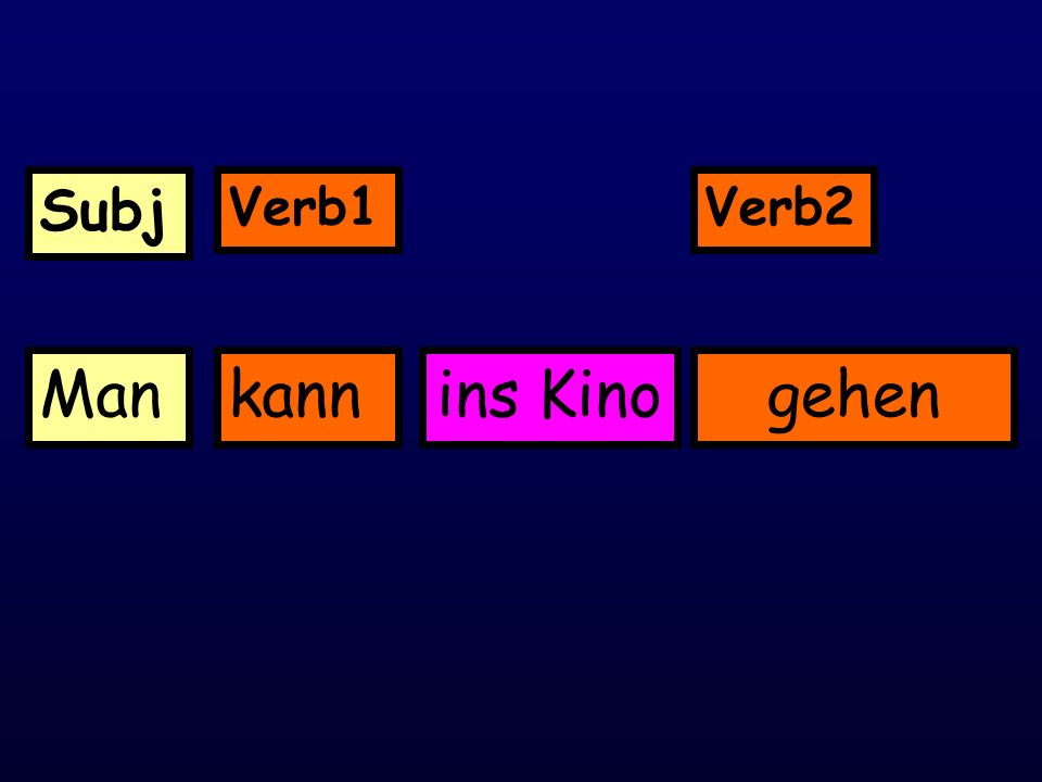 A Modal verb like können (to be able to/can) is used with another verb.