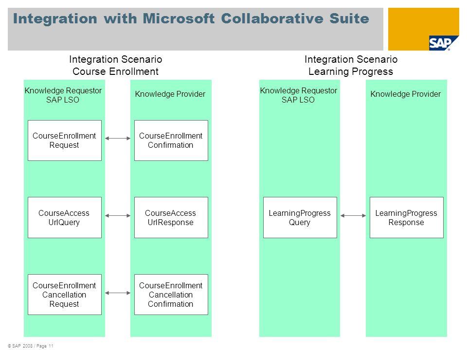 © SAP 2008 / Page 11 Integration with Microsoft Collaborative Suite Integration Scenario Course Enrollment Integration Scenario Learning Progress Know