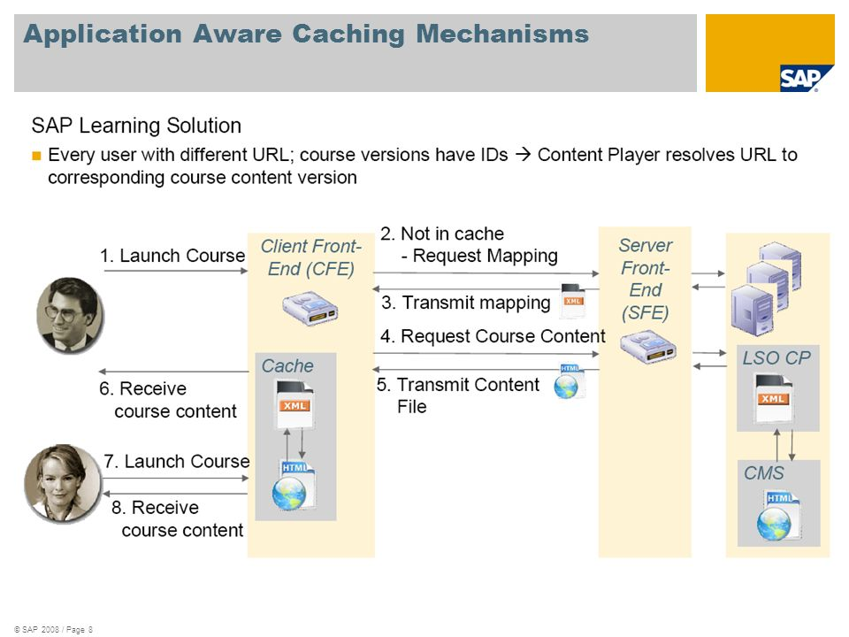 © SAP 2008 / Page 9 Gaps These two approaches – Castify (caching) and SAP NetWeaver Accelerated Application Delivery (caching and compression) – allow distributed content for the purposes of faster execution Neither solution addresses the concern of distributed authoring, and synchronisation of distributed content repositories (CMS) SAP Product Management statement: If Linklaters have a scenario, where those pushes of content are heavily requested and the current way of working is not sufficient, then we would be happy to look into the implementation and work together on an improved behaviour for the next version