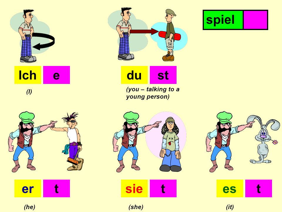 Step 1: get rid off the INFINIVE ending: spielen Step 2: add the verb endings for I, you etc. Ichspiele