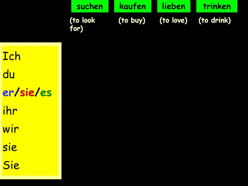Jetzt bist du dran! (Now its your turn!) On the next slide you will see 4 new verbs. Write down the different forms of the 4 verbs in your exercise bo