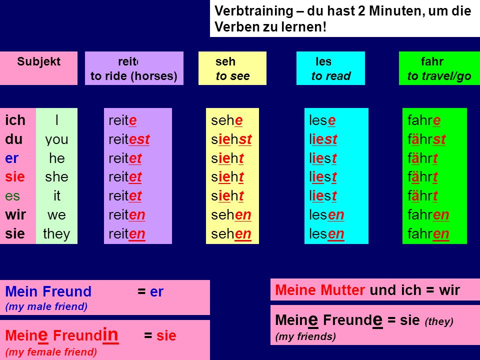 wir sie (we) (they) en spielen Sieen (you – talking to an adult) ihr (you – talking to young people) t