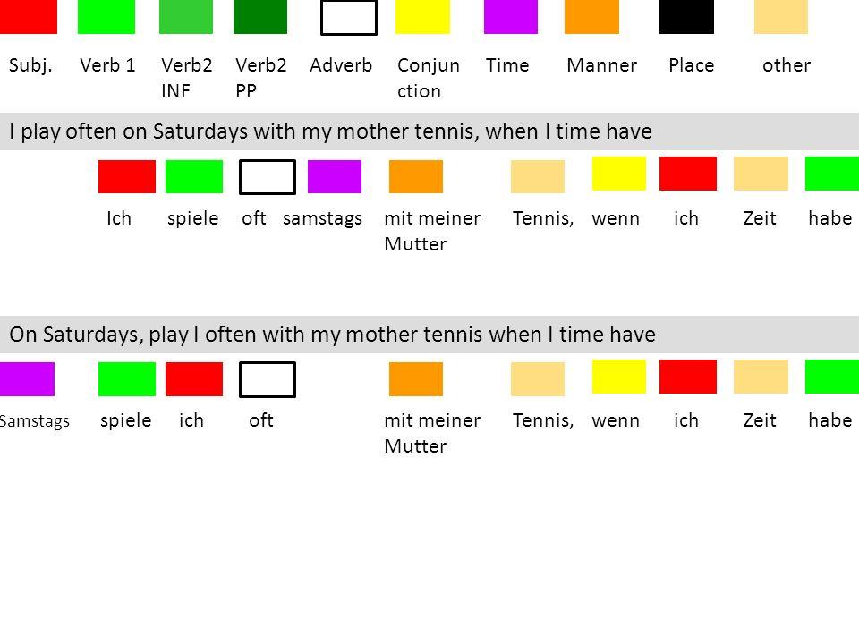 Subj.Verb 1Verb2 INF Verb2 PP AdverbConjun ction TimeMannerPlaceother When I time have, play I tennis Wenn ichZeithabe,spiele ichTennis When I time have, play I often tennis Wenn ichZeithabe,spiele ichTennis oft When I time have, play I often with my mother tennis Wenn ichZeithabe,spiele ichTennis oftmit meiner Mutter