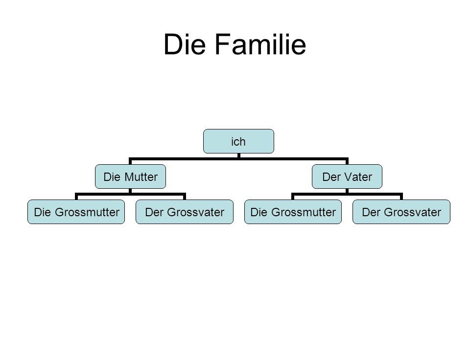Die Familie ich Die Mutter Die Grossmutter Der Grossvater Der Vater Die Grossmutter Der Grossvater