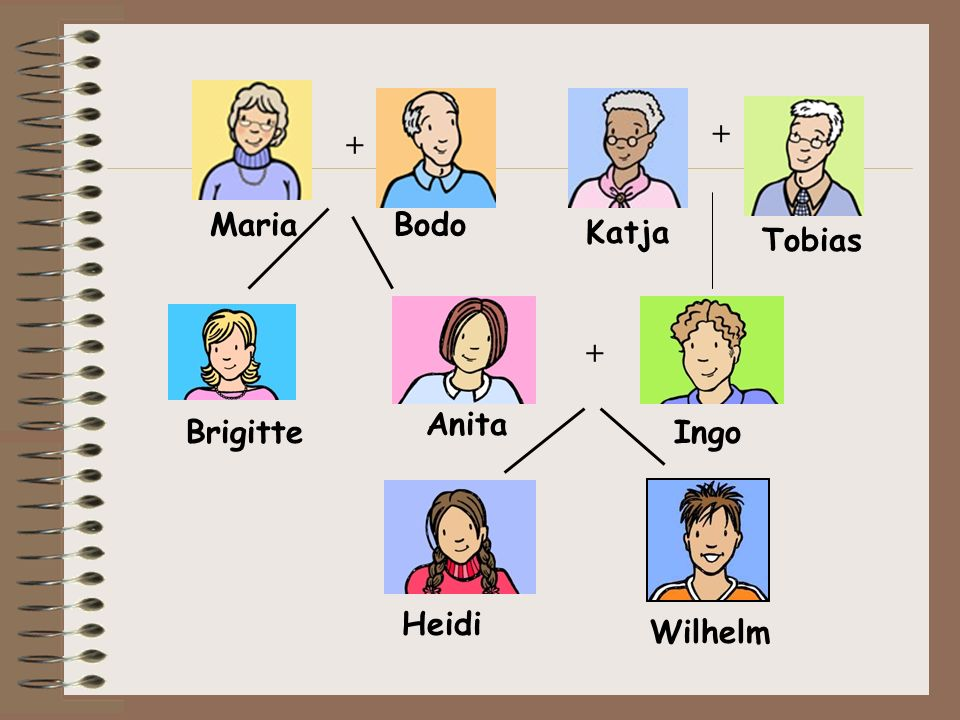 + + Ingo Heidi Wilhelm Anita Brigitte Maria + Bodo Tobias Katja