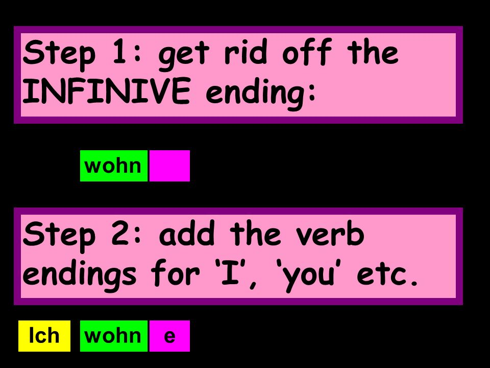 But how do I use this verb in the PRESENT TENSE? Simple! Just follow the 2 steps on the next slide!!!!