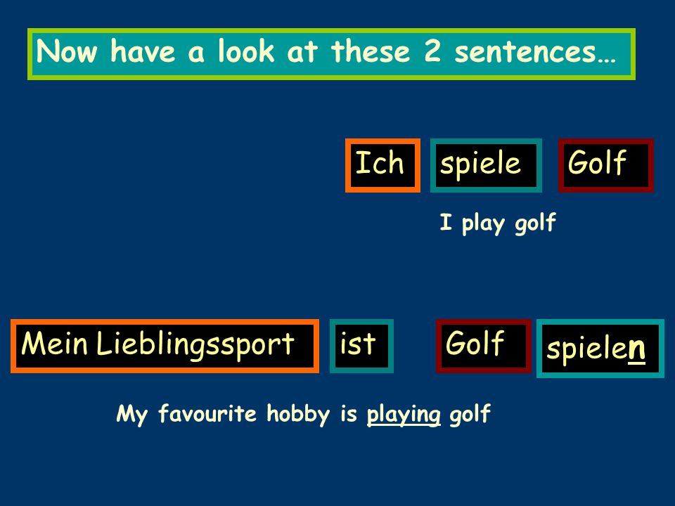 Now have a look at these 2 sentences… IchspieleGolf Mein LieblingssportistGolf spiele n I play golf My favourite hobby is playing golf
