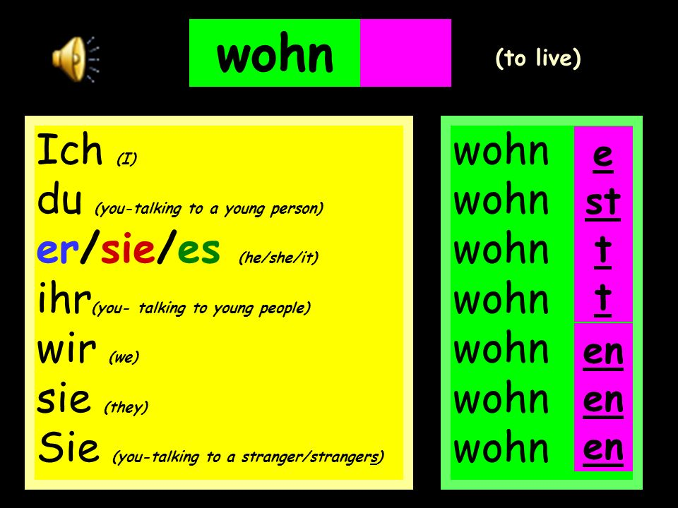 wohnen wohn wohn wohn wohn wohn wohn wohn e (to live) en Ich (I) du (you-talking to a young person) er/sie/es (he/she/it) ihr (you- talking to young people) wir (we) sie (they) Sie (you-talking to a stranger/strangers) st t t en