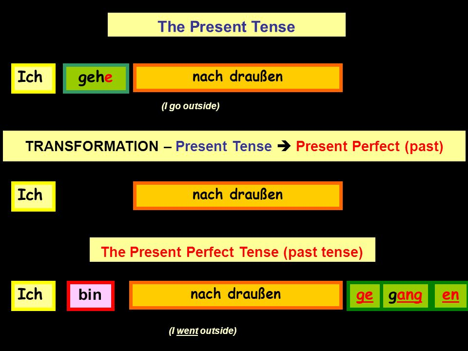 gehen Now look at the verb gehen which is very special