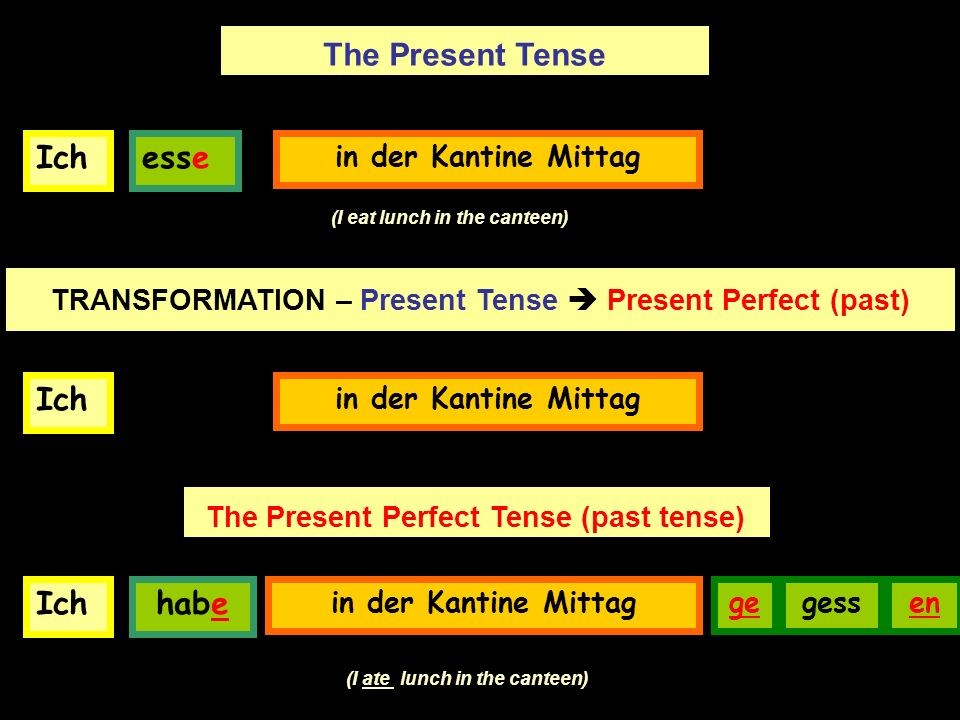 Ichesse in der Kantine Mittag The Present Tense (I eat lunch in the canteen) TRANSFORMATION – Present Tense Present Perfect (past) Ich in der Kantine Mittag Ich habe in der Kantine Mittag gessen The Present Perfect Tense (past tense) (I ate lunch in the canteen) ge