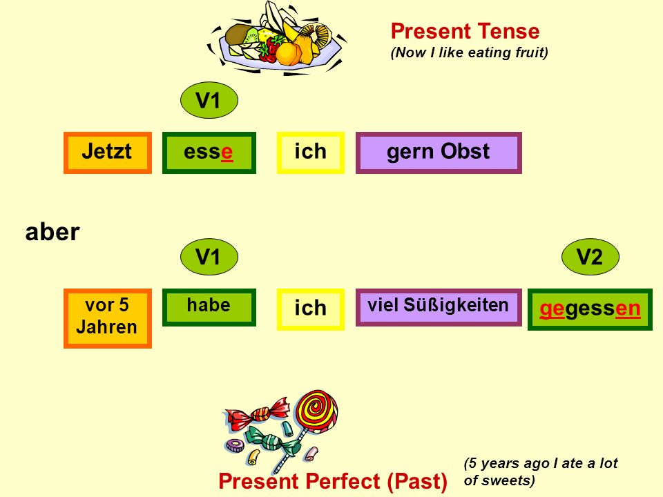 ichesseJetztgern Obst ich habevor 5 Jahren viel Süßigkeiten gegessen V1 V2 aber Present Tense Present Perfect (Past) (Now I like eating fruit) (5 years ago I ate a lot of sweets)