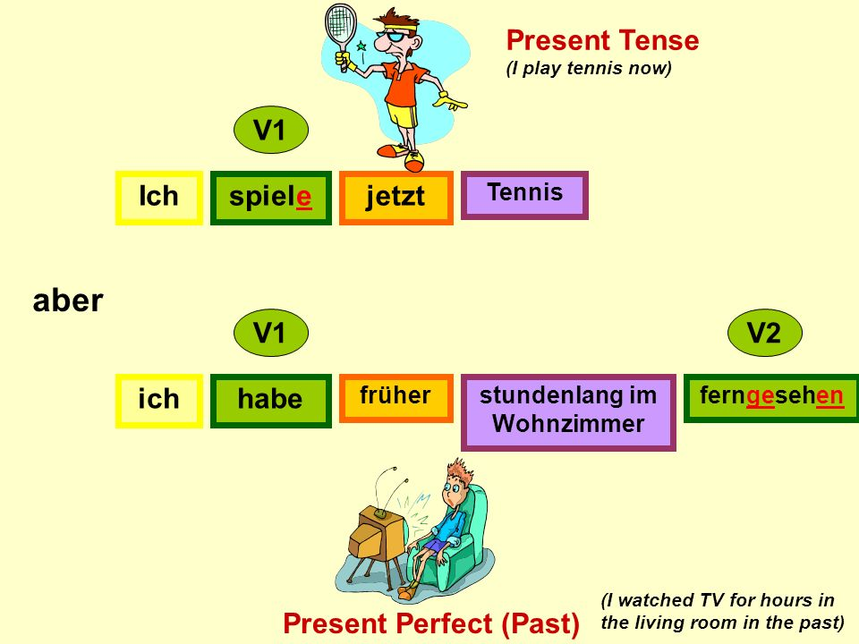 Ichspielejetzt Tennis ich früherstundenlang im Wohnzimmer V1 V2 aber Present Tense Present Perfect (Past) (I play tennis now) (I watched TV for hours in the living room in the past) habe ferngesehen
