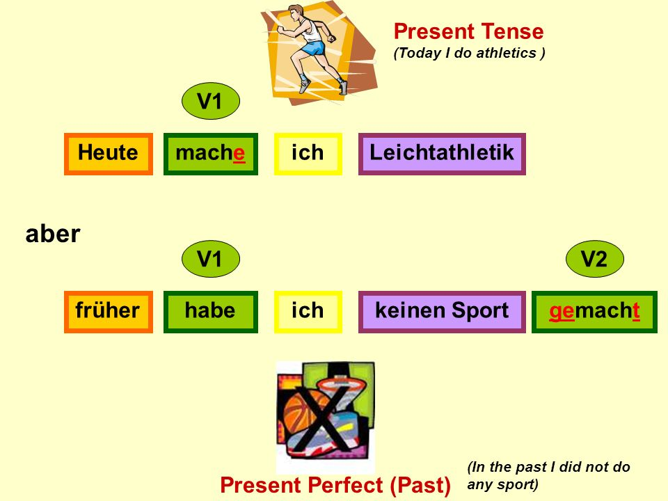 ichmacheHeuteLeichtathletik ichhabefrüherkeinen Sportgemacht V1 V2 aber Present Tense Present Perfect (Past) (Today I do athletics ) (In the past I did not do any sport)