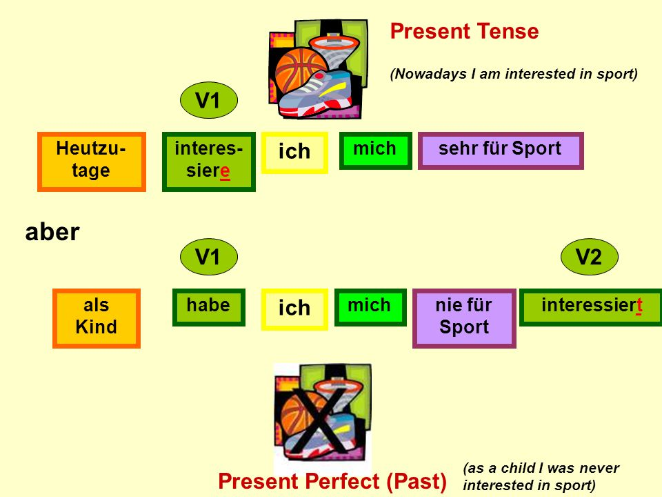 ich interes- siere Heutzu- tage sehr für Sport ich habeals Kind nie für Sport interessiert V1 V2 aber mich (Nowadays I am interested in sport) Present Tense Present Perfect (Past) (as a child I was never interested in sport)