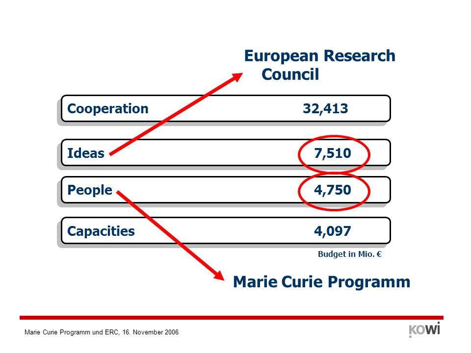 Marie Curie Programm und ERC, 16. November 2006 Cooperation32,413 Capacities 4,097 Ideas 7,510 People 4,750 Budget in Mio. European Research Council M