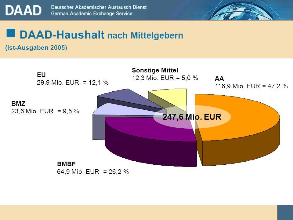 AA 116,9 Mio. EUR = 47,2 % BMBF 64,9 Mio. EUR = 26,2 % BMZ 23,6 Mio. EUR = 9,5 % EU 29,9 Mio. EUR = 12,1 % Sonstige Mittel 12,3 Mio. EUR = 5,0 % 247,6