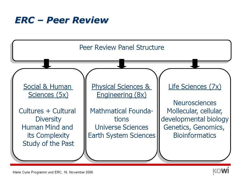 Marie Curie Programm und ERC, 16. November 2006 Peer Review Panel Structure Physical Sciences & Engineering (8x) Mathmatical Founda- tions Universe Sc