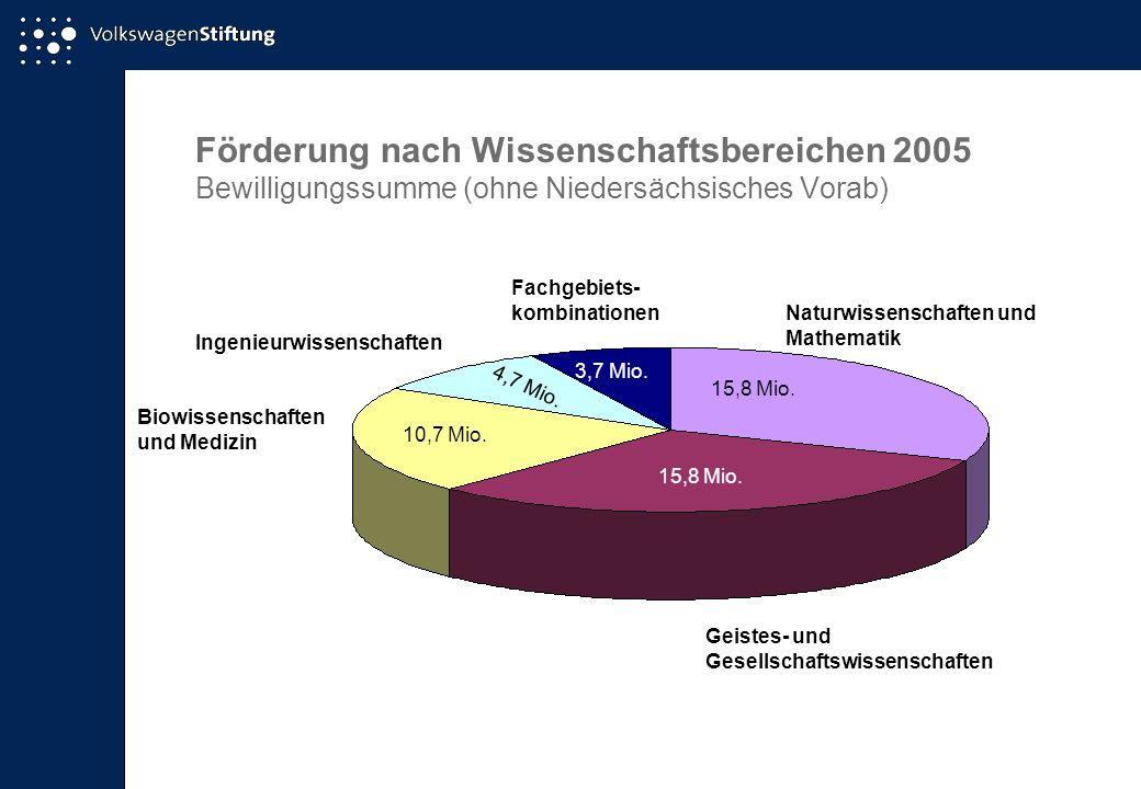 Förderung nach Wissenschaftsbereichen 2005 Bewilligungssumme (ohne Niedersächsisches Vorab) Naturwissenschaften und Mathematik 15,8 Mio. Geistes- und